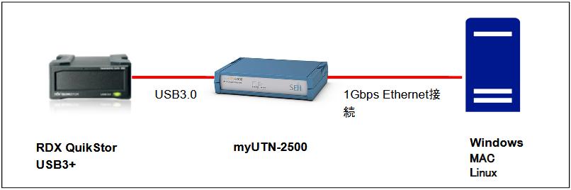USBデバイスサーバーでRDX USB外付けドライブをネットワーク接続図